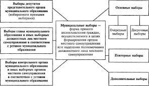 Контрольные вопросы Понятие местного самоуправления Местное  Другие должностные лица местного самоуправления