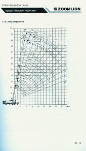 Zoomlion Qy25v532 Load Chart Pdf Document