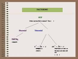 Factoring Flowchart Authorstream
