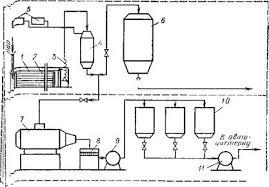 Реферат Анализ существующих технологий производства  Принципиальная схема очистки производственных сточных вод
