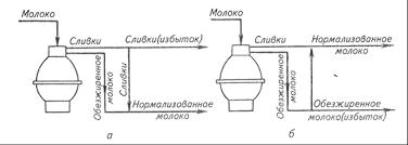 Курсовая работа Производство пастеризованного молока ru  управления процессом нормализации заключается в получении стабильных заданных значений массовой доли жира или другого параметра нормализованного молока