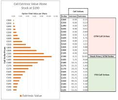 Time Value Chart A Visualization Of Extrinsic And Intrinsic Value And Strike