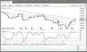 Gbp Live Chart Gbp Usd Forex Live Chart