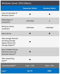 Windows Server 2016 A Cheat Sheet Techrepublic