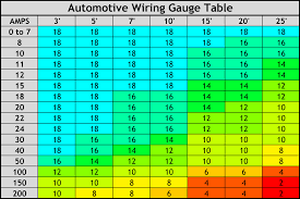 Car Wire Gauge Chart Amperage Table Related Keywords Suggestions Mig Welding