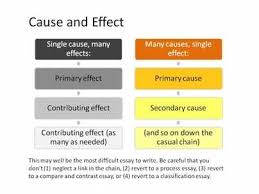 here are a few easy cause and effect essay topics cause and effect essay topics sports