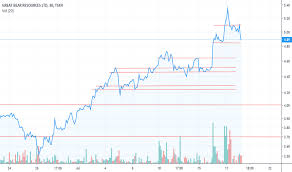 Gbr Stock Price And Chart Tsxv Gbr Tradingview