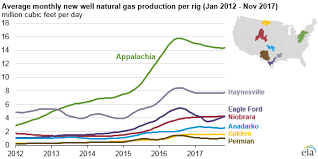Ohio Natural Gas Prices Chart Appalachia Region Drives Growth In U S Natural Gas
