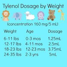 Children S Tylenol Dosage Chart By Weight Infant Tylenol Dosage By Weight Baby Tylenol Sick Baby