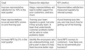 customer orientation examples how to set measurable customer support goals that drive growth