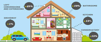 does a loft conversion add value