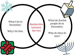 Similarities Between Christianity And Judaism Venn Diagram Venn Diagram Learning Rmps