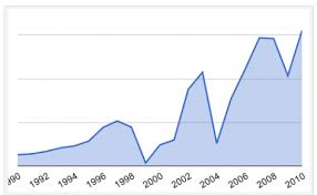 Topgrading Chart
