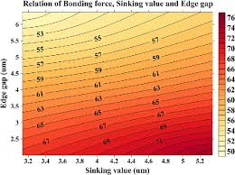 Figure 12 From Experimental Method And Finite Element