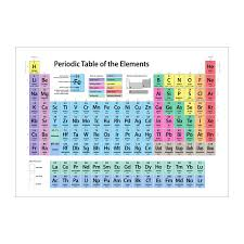 Periodic Table of Elements Art Canvas Print