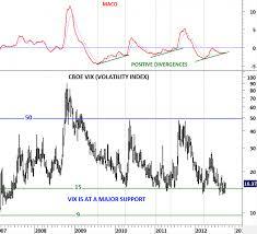 Volatility Index Tech Charts