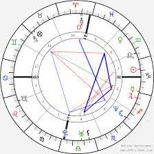 Gandhi Chart Priyanka Gandhi Birth Chart Horoscope Date Of Birth Astro