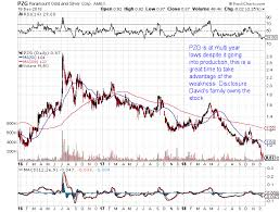 Gdxj Chart Interview With Paramount Gold Stock Chart Of The Day