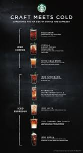 Starbucks corporation, popularly known as starbucks is an american coffee and snack retailing coffeehouse chain spread across the world. Starbucks Iced Coffee Drinks Menu Page 1 Line 17qq Com