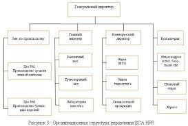 Управление оборотным капиталом организации com Высшим органом управления в ООО является общее собрание акционеров которое решает важнейшие вопросы деятельности общества в том числе избирает