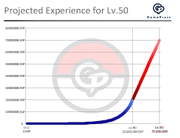 Going Past 40 An Analysis Of Increasing The Maximum Level
