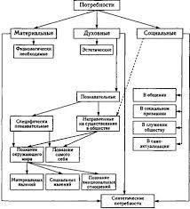 Курсовая работа Мотивация деятельности в менеджменте ru Итак для того чтобы распознать какие именно потребности являются причиной того или иного поведения человека необходимо каким то образом систематизировать и