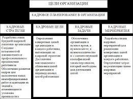 Курсовая работа Определение потребности в персонале ru Рис 1 Цели и задачи кадрового планирования в организации