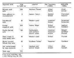 Soil Classification Chart Australia Selecting Indicators To Evaluate Soil Quality