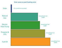 Solar Pool Heating For Business Commercial Grade Solar