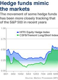 Csfb Index Chart Hedge Funds Could Be In For Trouble If Bets Keep Rising