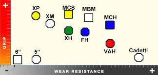Vega Tire Durometer Chart