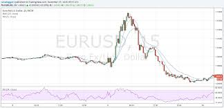 Chart Euro 2016 Currencies In Review Series Part 1 Euros Key Moments