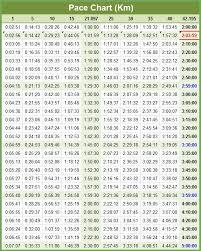 Pace Chart Kilometer Marathon Half Marathon Pace Chart