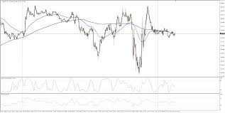 Gbp Jpy 5 Min Chart Gbp Jpy Technical Analysis Whipping Roughly Within Near