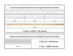 Imperial Weight Chart Imperial Measurement Coversion Chart