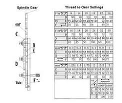 10 Perspicuous Mini Lathe Threading Chart