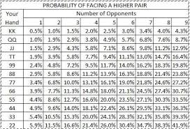 Poker Hand Odds Chart Pocket Pair Starting Hands Vs Probability Of Opponent