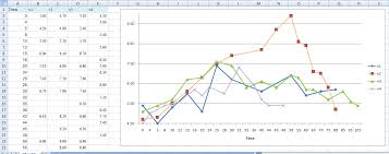 Excel Time Series Chart Plotting Multiple Series In A Line Graph In Excel With