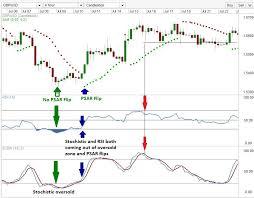 Forex Charts With Indicators Leading Indicators Oscillators To Identify Trend Reversals