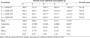 Broiler Feed Conversion Chart Average Weekly Feed Consumption G Of Hubbard Broilers Fed
