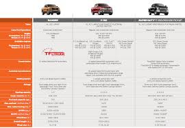 2018 Ford Truck Towing Capacity Chart New 2019 Ford Ranger Payload And Towing Specs Leaked Is