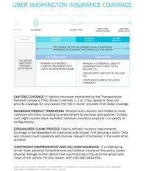 microsoft word uber wa insurance information docx