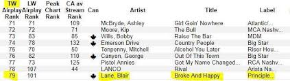 Blair Lane Blog Archive Thank You Canadian Country Radio