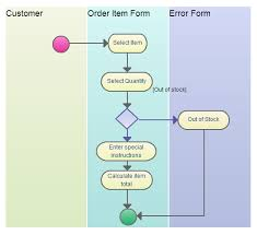 business process modeling techniques with examples   creately bloga uml activity diagram   swimlanes