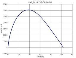 Remington 30 06 Bullet Drop Chart Www Bedowntowndaytona Com