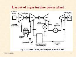 gas turbine power plant[1] gas power station diagram layout of a gas turbine power plant may 15, 2015 8
