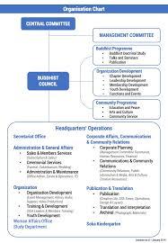 Organisation Chart Singapore Soka Association