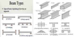 Rcc Cantilever Beam Design Example Different Types Of Beams Engineering Discoveries