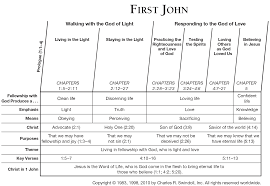 Comparison Chart Letters To The Seven Churches Of Revelation Book Of First John Overview Insight For Living Ministries