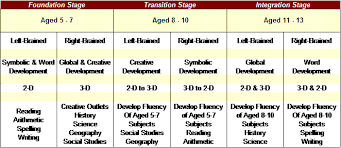 Stages Of Writing Development Chart The Natural Learning Development For Right Brained Children